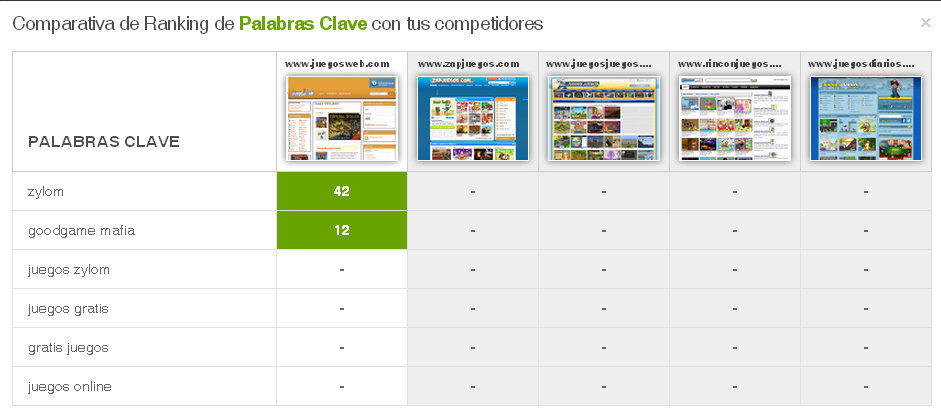comparativa ranking palabras claves